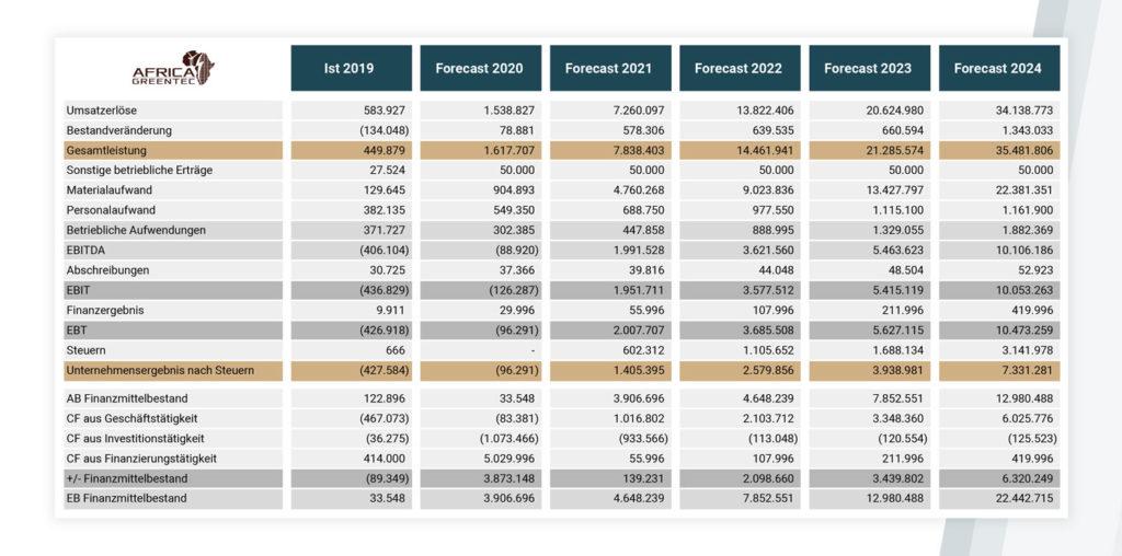 Finanzmodell Africa GreenTec