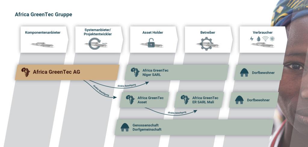 Africa GreenTec Gruppe