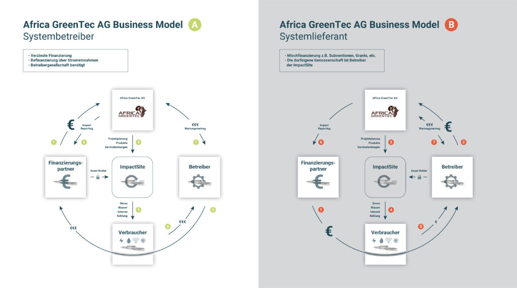 Business Model Africa GreenTec AG